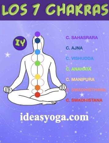 Los siete chakras 7 - CHAKRAS PARA PRINCIPIANTES - ideasyoga